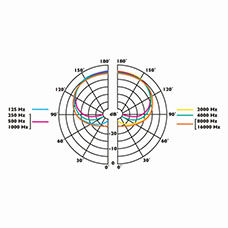 clockaudio gt products gt boundary gt c004e rf With boundary layer dish microphone